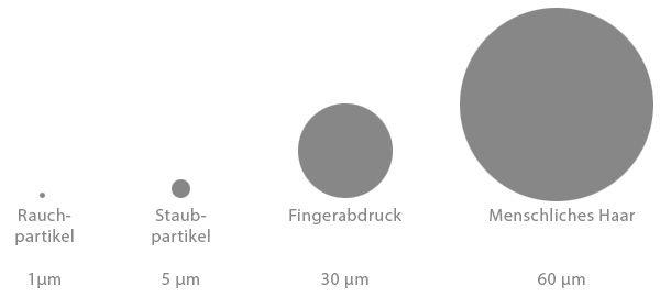 pure11 Reinraum Grössenvergleich Partikel