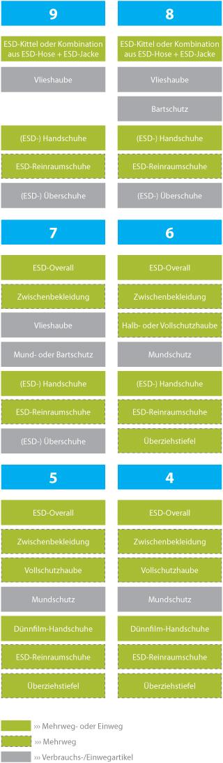 pure11 InfoGrafik Bekleidung ISO-Reinraum