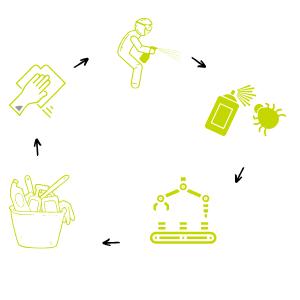 5 Schritte der Rotationsreinigung/ -desinfektion