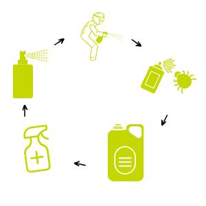 5 Schritte der Rotationsdesinfektion