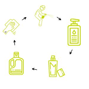 5 Schritte der Rotationsreinigung