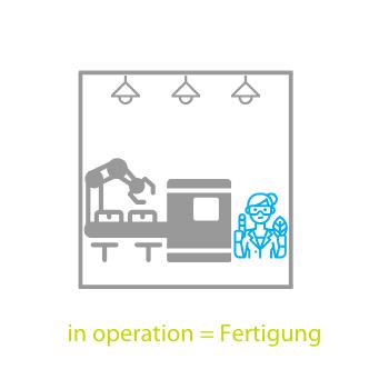 "Betriebszustand ""in operation"""