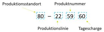 Detaillierte Erklärung der sinnvollen Reihenfolge einer LOT-Nummer