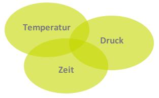 Parameter Temperatur, Druck und Zeit