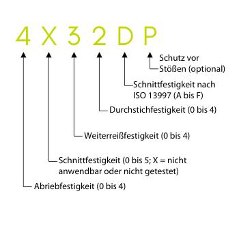 Kennzeichnung von Schutzhandschuhen nach der EN 388 in Bezug auf potenzielle mechanische Risiken