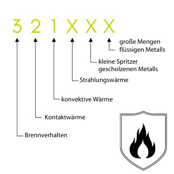 Symbolbild DIN EN 407
