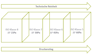 ISO-Klasse und der Anstieg der technischen Reinheit mit dem Druckanstieg