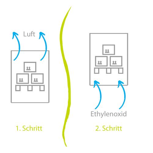 Die vier Schritte der Ethylenoxid-Begasung