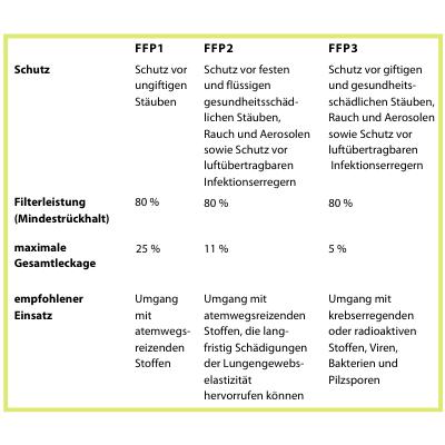 Eine Übersicht über die 3 FFP-Klassen