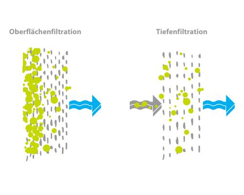 Oberflächenfiltration und Tiefenfiltration