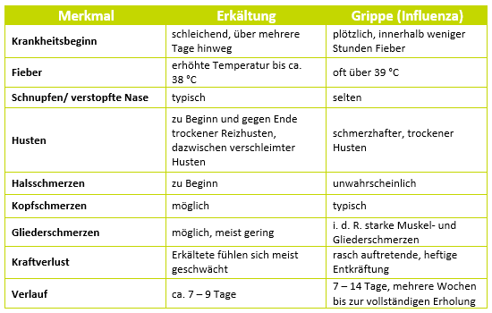 Symptome bei einer Erkaeltung vs. Grippe