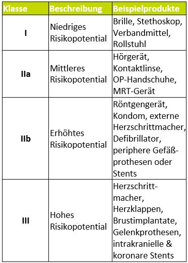 Übersicht der Kategorien und Zuordnung der Medizinprodukte