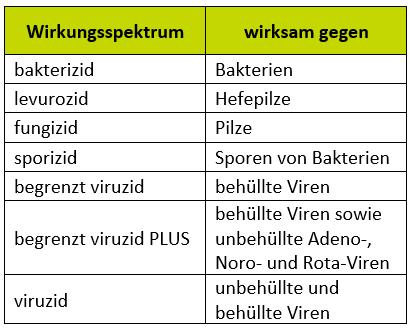Einteilung der Wirkungsspektren in Zielgruppen der Mikroorganismen
