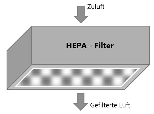HEPA-Filter Zuluft Abluft Grafik