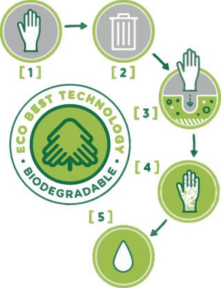 Illustration des Handschuh-Herstellers SHOWA des Recyclingzyklus ihrer neuen ECO BEST TECHNOLOGY-Einweghandschuhe