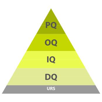 Qualifizierungsschritte DQ IQ OQ PQ