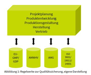 Regelwerke zur Qualitätssicherung