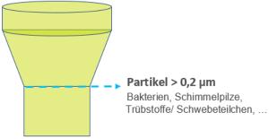 Bakterien, Schimmelpilze, Trübstoffe, Schwebeteilchen, Partikel > 2 μm