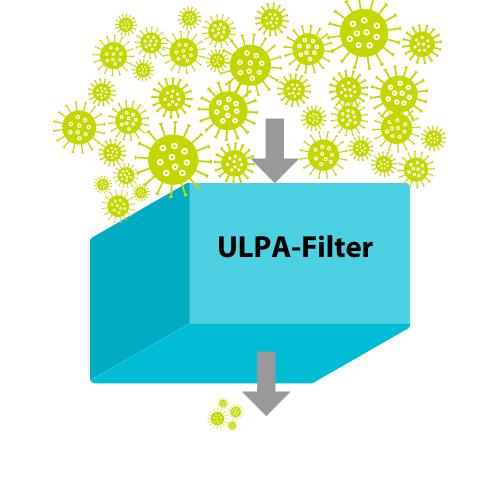 ULPA-Filter im Reinraum